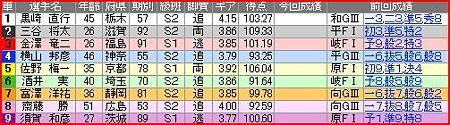 a.小倉競輪10R