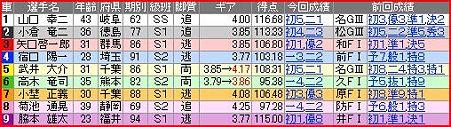 a.高知競輪10R