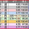 写真: a.高知競輪10R