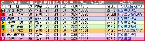 写真: a.平塚競輪10R