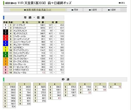 20120427_天皇賞_前々日オッズ